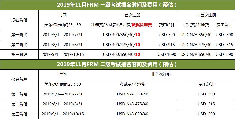 2019年FRM考试时间