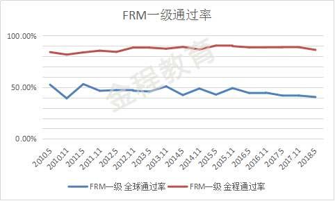 FRM一級通過率