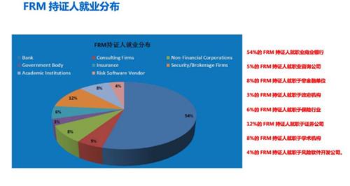 全球FRM全球持证人的行业分布