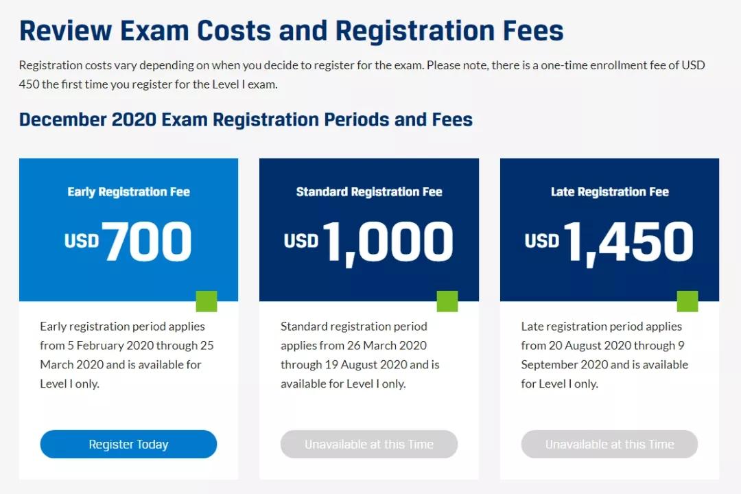CFA考试报名费用