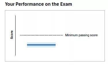 CFA考试成绩解析