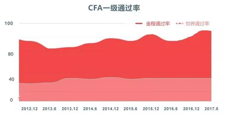 CFA通过率