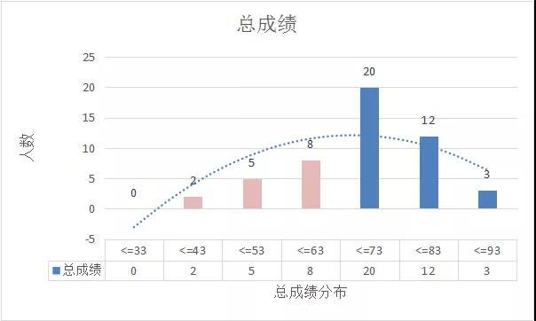 CFA成绩分析