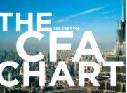 2015年12月CFA一级考试准考证打印,2015年12月CFA一级考试CFA考点说明