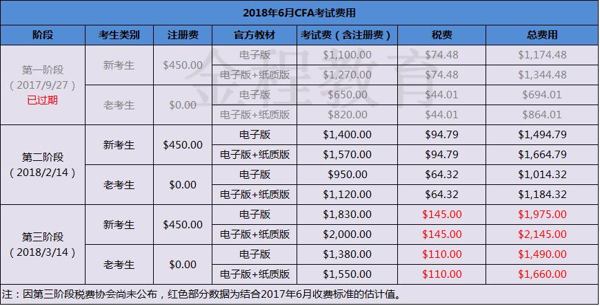 CFA考试报名时间及费用