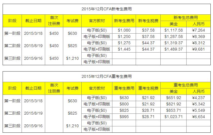 12月CFA报名费用