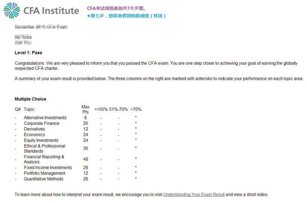 CFA一级成绩查询