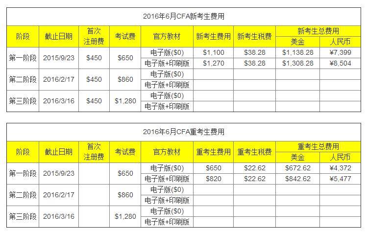 2016年CFA报名费用
