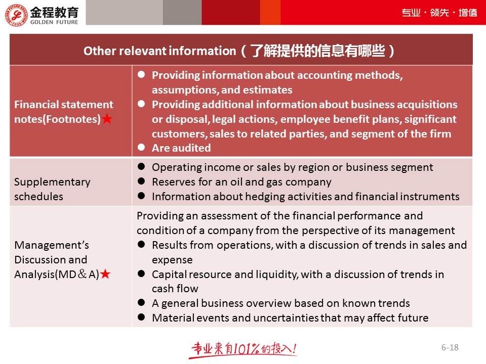 CFA知识框架图