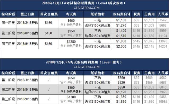 2018年12月CFA一级考试报名费用参考