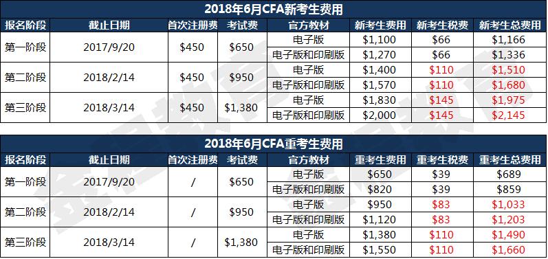2018年CFA报名费用