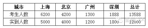 12月CFA一级考生人数,北京CFA考生,上海CFA考生人数,广州CFA考生人数,中国大陆参加CFA一级考生人数