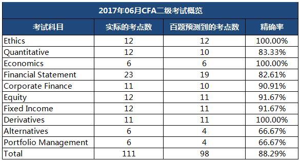 金程教育2017年6月CFA二级预测精确率统计表