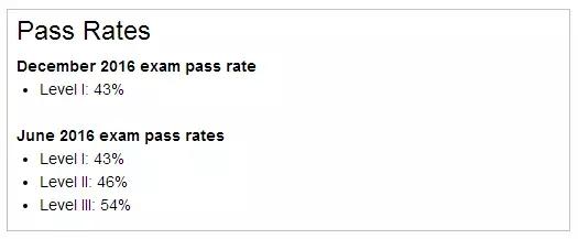 CFA成绩单