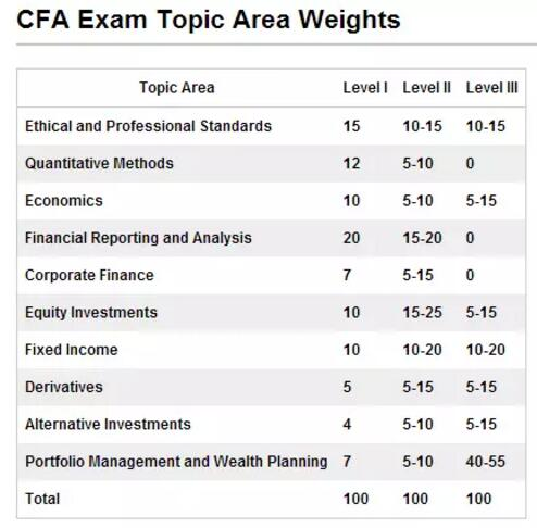CFA各科占比