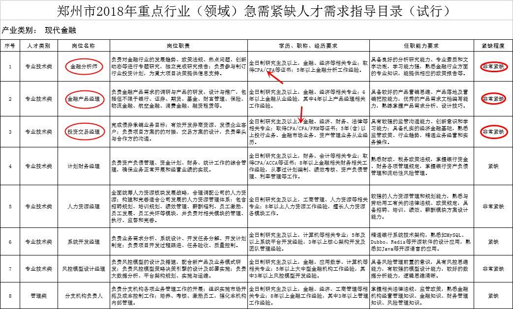 郑州高端金融人才需求岗位