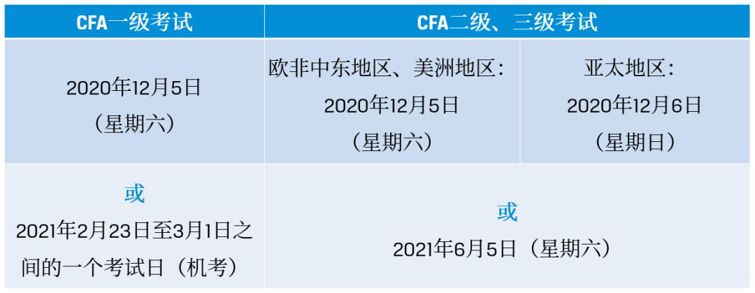 CFA考试日期