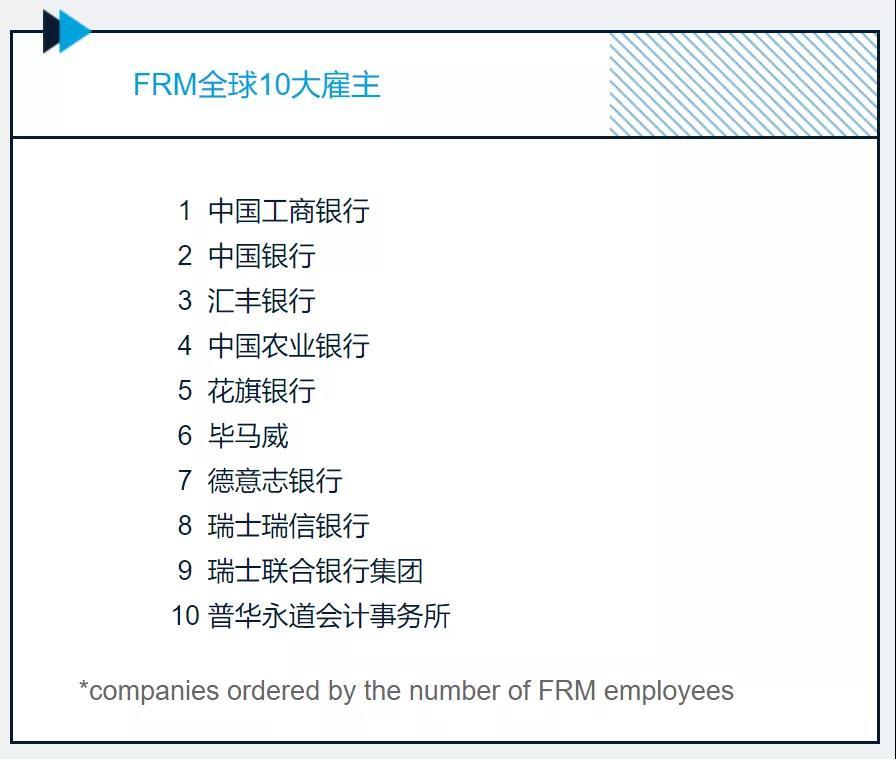 FRM全球10大雇主