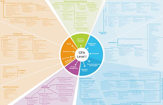 2015年CFA报考指南,CFA报名必备!