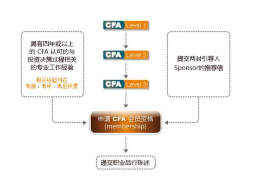如何申请加入CFA协会成为正式CFA会员?