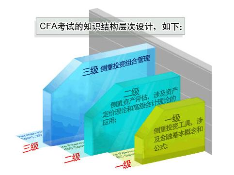 2015年CFA考试大纲调整内容,不要错过