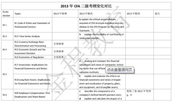 2015年12月CFA考试考点和知识点变化