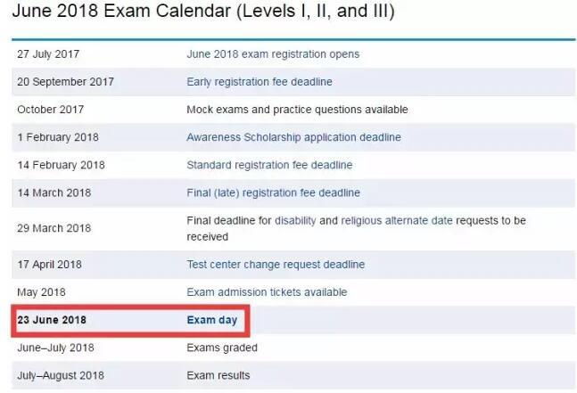 2018年的CFA备考,你准备好了吗?!