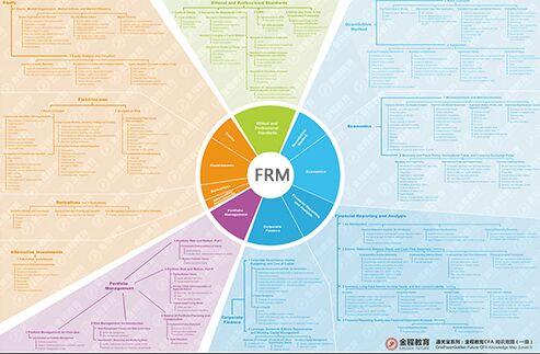 【金程】2017年FRM一二级考试知识框架全套领取