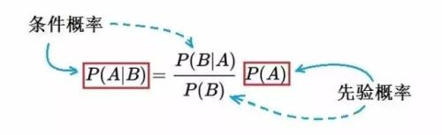金程深圳:《FRM精读》——概率论之条件概率