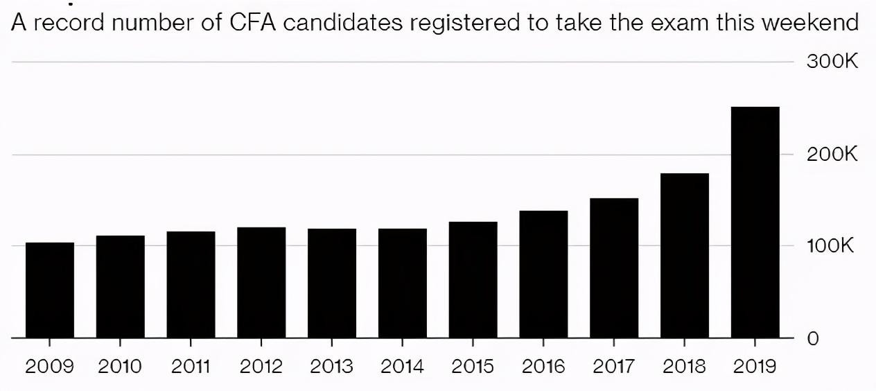 2021年80%的CFA考生已经被淘汰